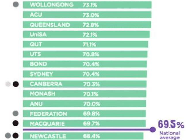 Những trường có tỷ lệ xin được việc cao nhất khi học xong