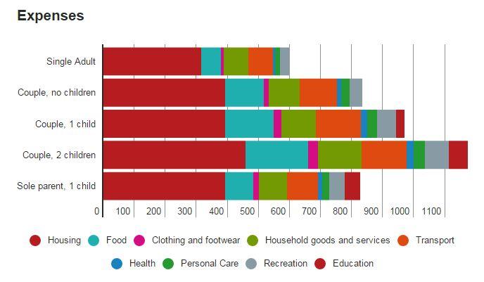 mot nguoi can 600 la moi tuan de song muc trung binh o uc 2 - Một người cần 600 đô la mỗi tuần để sống mức trung bình ở Úc