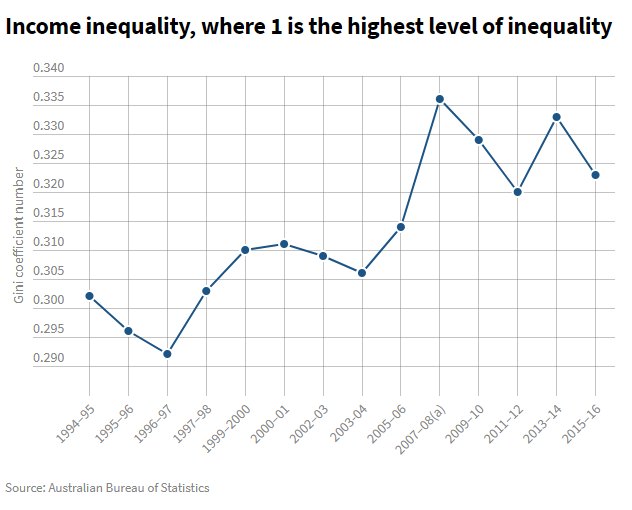 11111 - Thu nhập của người Úc nhiều hơn một thập kỷ trước, nhưng nhiều hộ vướng nợ lại tăng gấp đôi