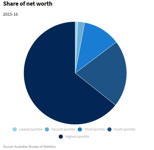 11111111 - Thu nhập của người Úc nhiều hơn một thập kỷ trước, nhưng nhiều hộ vướng nợ lại tăng gấp đôi