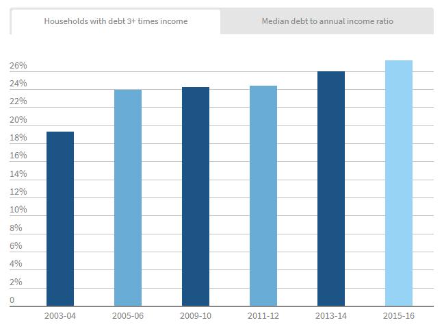33333 - Thu nhập của người Úc nhiều hơn một thập kỷ trước, nhưng nhiều hộ vướng nợ lại tăng gấp đôi
