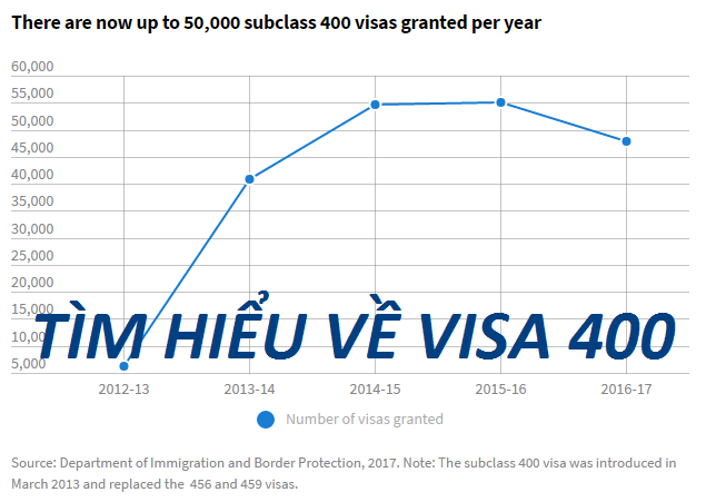 Có khoảng 50 ngàn visa 400 được cấp hàng năm