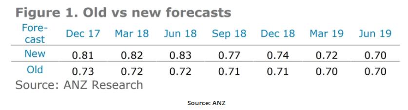 Untitled 2 - Đô la Úc sẽ tăng giá trong thời gian tới