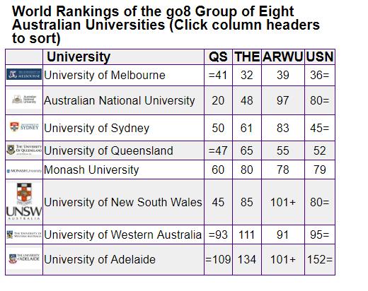 go8 australia universities - Group of Eight- Top 8 trường đại học tốt nhất xứ sở Kangaroo