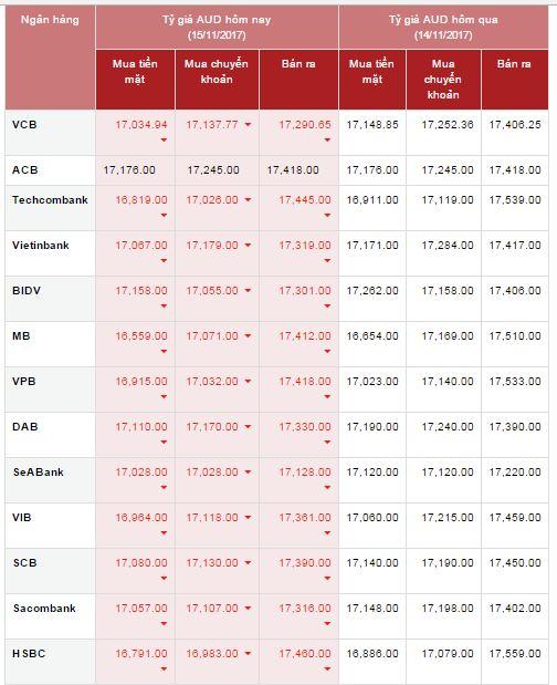 ty gia - Đô la Úc giảm xuống mức thấp nhất trong vòng 5 tháng qua