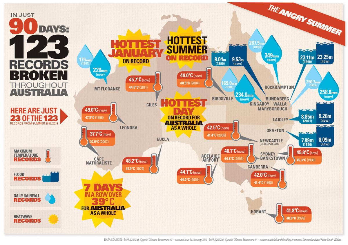"""20130301 The Angry Summer Map - 10 """"mặt xấu"""" của nước Úc có thể bạn chưa biết"""