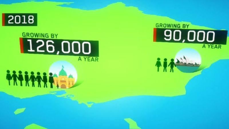 Melbourne's population growth exceeds Sydney's by thousands