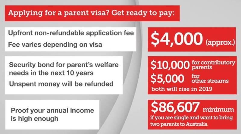 parent visa - Bất lực về visa bảo lãnh ba mẹ khi Úc yêu cầu gấp đôi tiền