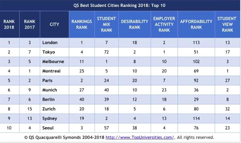 Ảnh chụp Màn hình 2018 05 21 lúc 13.56.32 - Melbourne - Thành phố tốt thứ 3 trên thế giới cho sinh viên