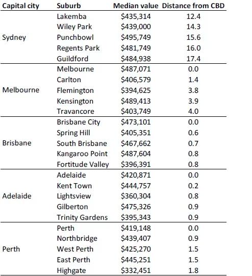 Ảnh chụp Màn hình 2018 05 24 lúc 22.54.53 - Úc: Nên mua nhà ở đâu vừa gần CBD, giá vừa dưới $500.000?
