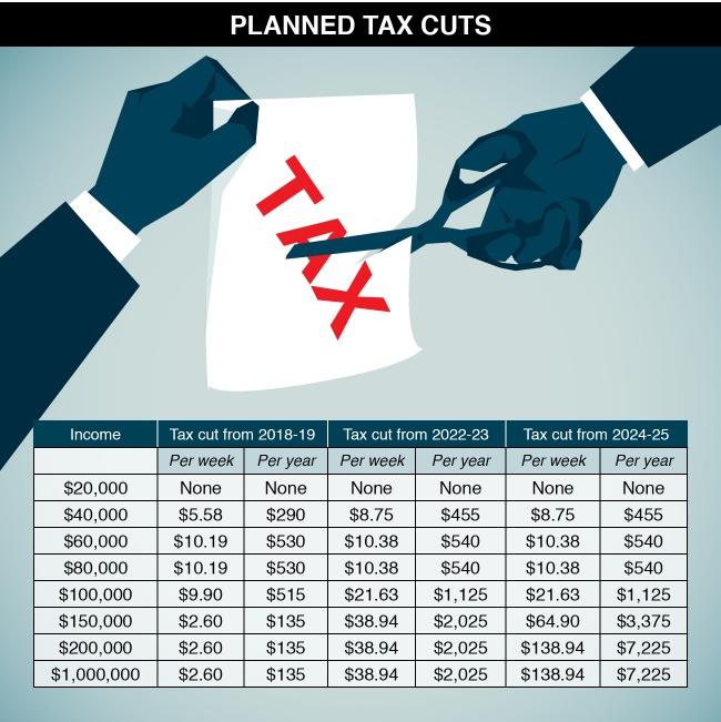 Capture 2 - Người dân được lợi gì khi cắt giảm thuế thu nhập 2018 với $144 tỷ?