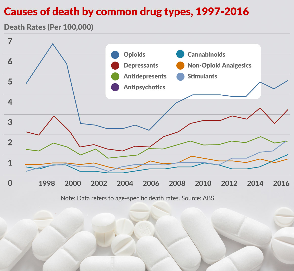 deaths from prescription drug overdoses