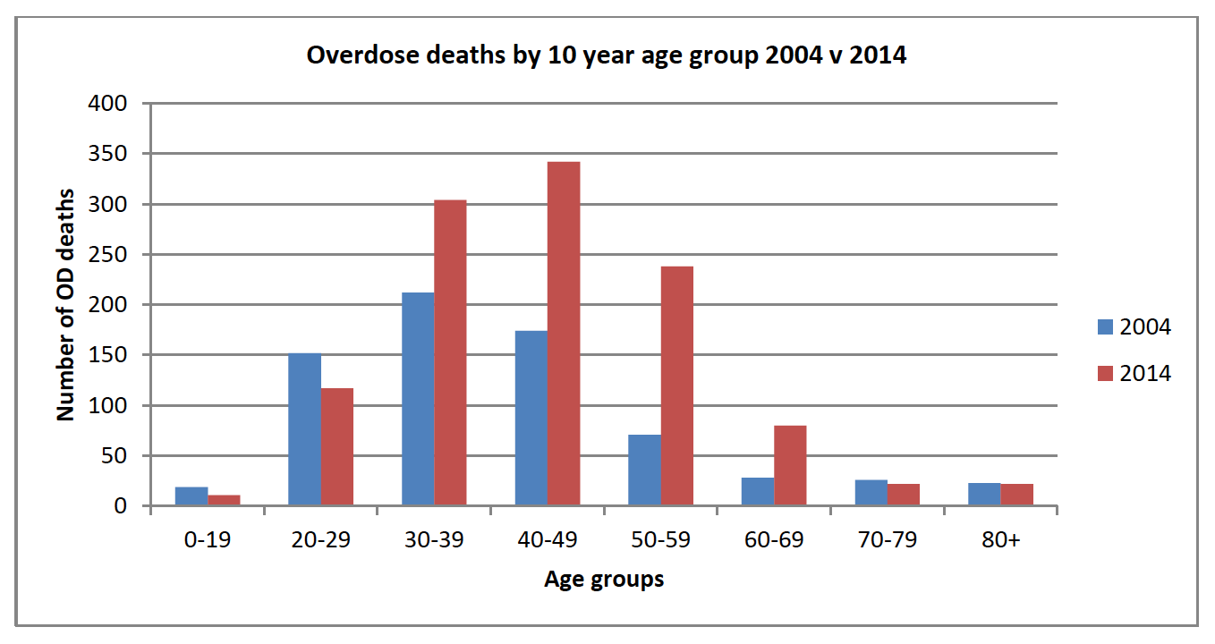 Drug-overdose-deaths-by-age-group