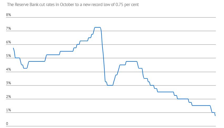 RBA đã hạ lãi suất xuống mức kỉ lục 0.75% hồi đầu tháng 10 (Ảnh: RBA)