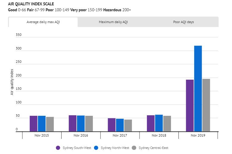 Chất lượng không khí của NSW cùng kỳ tháng 11 trong 5 năm vừa qua Nguồn: Bộ Quy hoạch, Công nghiệp và Môi trường NSW